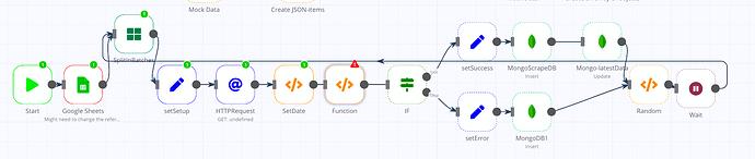 Screenshot n8n flow
