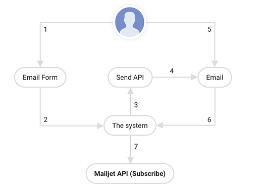Mailjet_double_opt_in